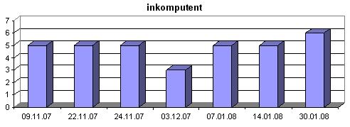 Diagramm inkomputent